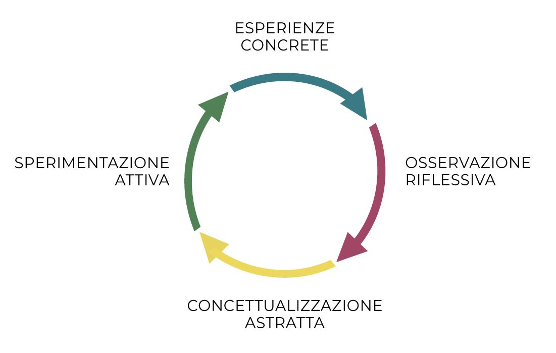 diagramma metodo oltre; corso logistica; formazione logistica; logistica;